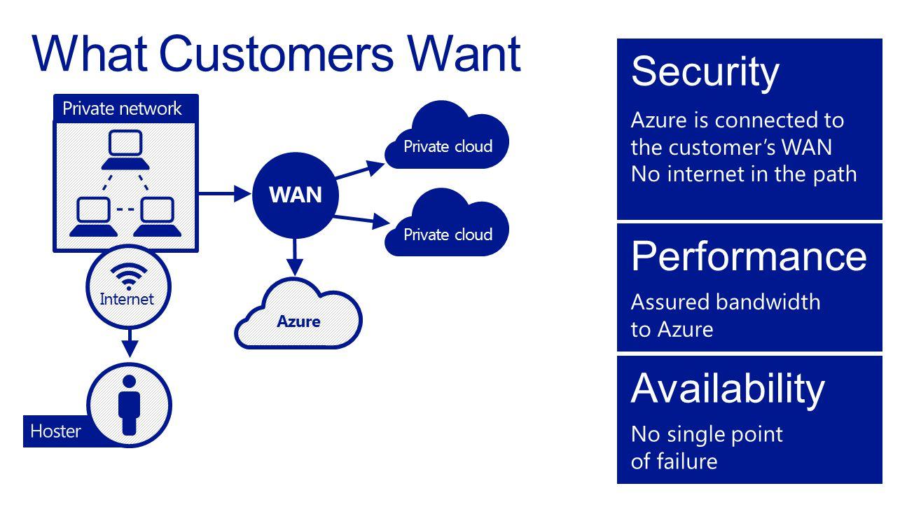 Private cloud Internet Azure WAN