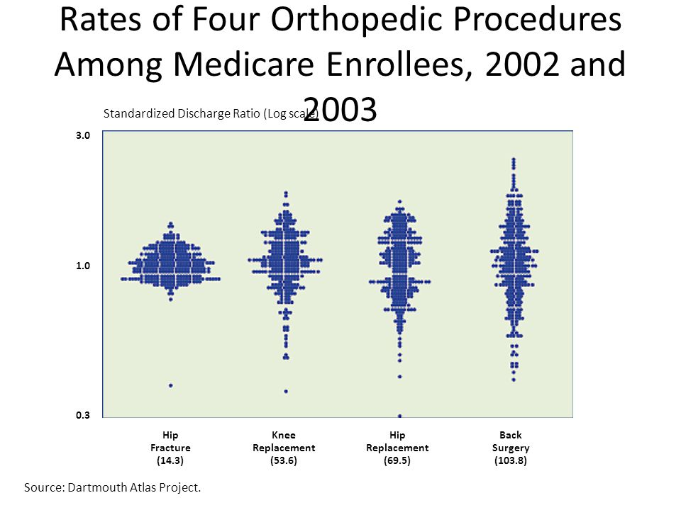 Rates of Four Orthopedic Procedures Among Medicare Enrollees, 2002 and 2003 Source: Dartmouth Atlas of Health Care.