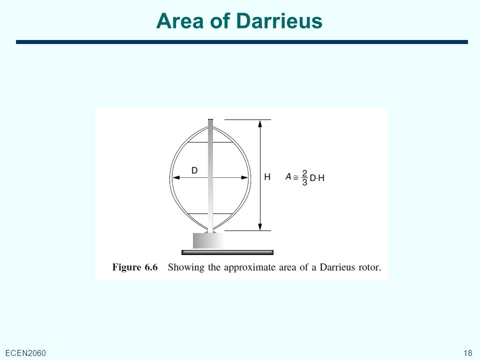 Area of Darrieus 18 ECEN2060