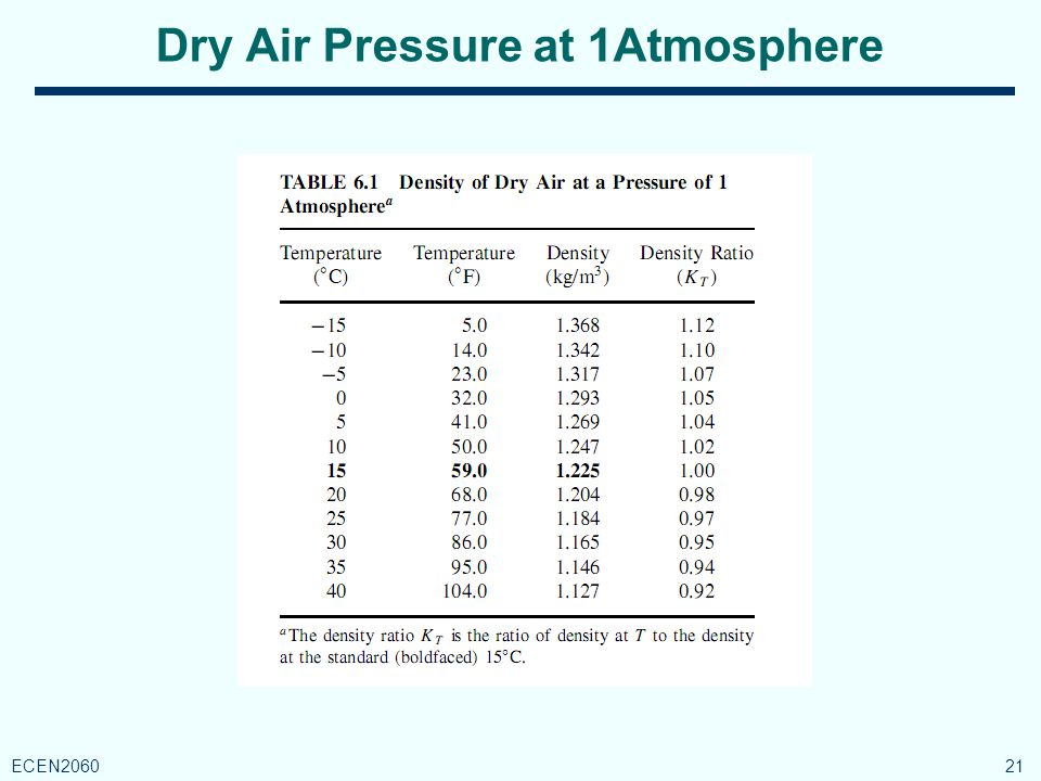Dry Air Pressure at 1Atmosphere 21 ECEN2060
