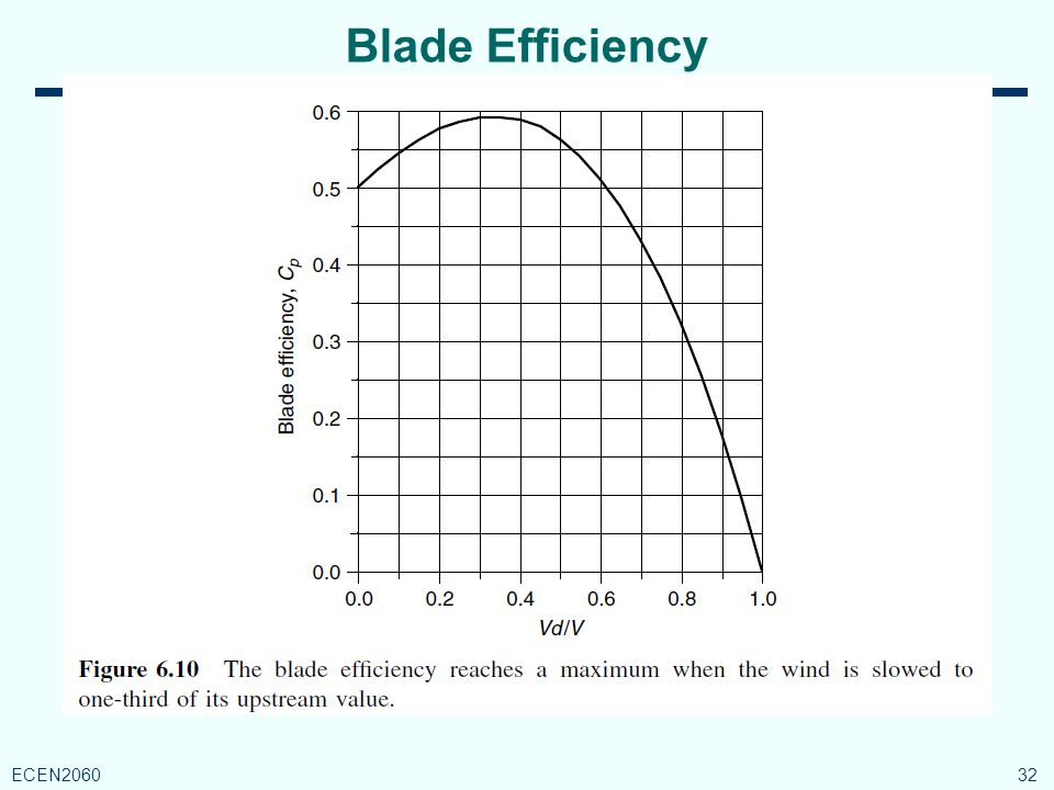 Blade Efficiency 32 ECEN2060