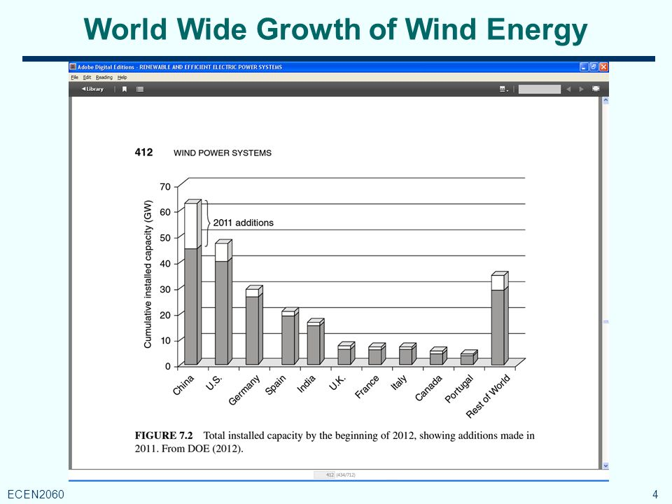 Fraction of Total Generation by Wind 5 ECEN2060