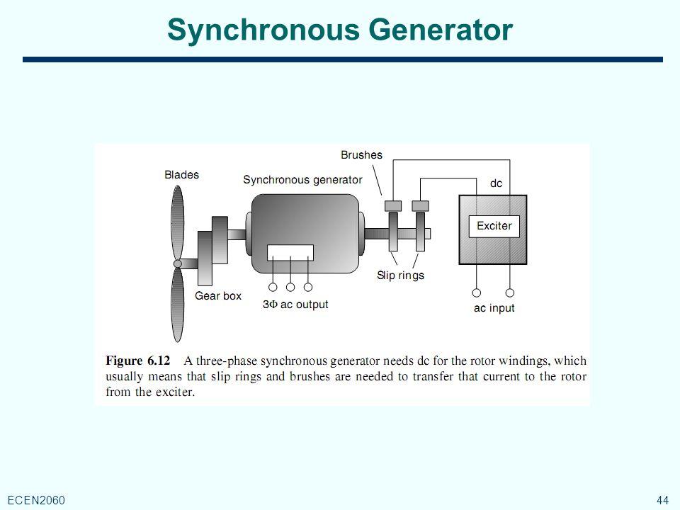 Synchronous Generator 44 ECEN2060