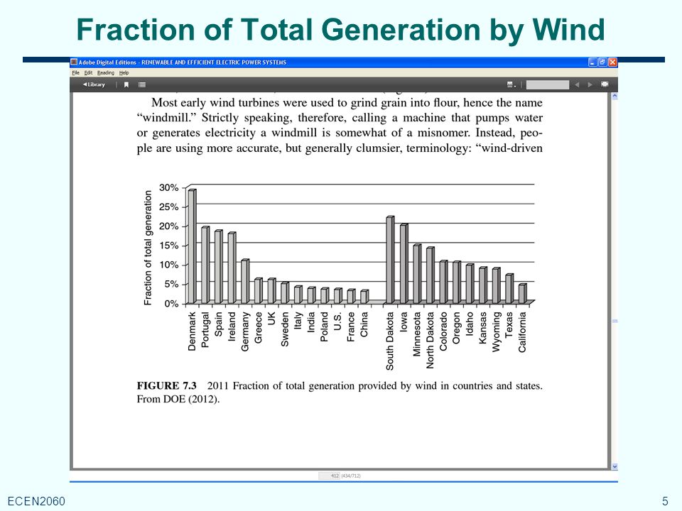 Wind Power 16 ECEN2060
