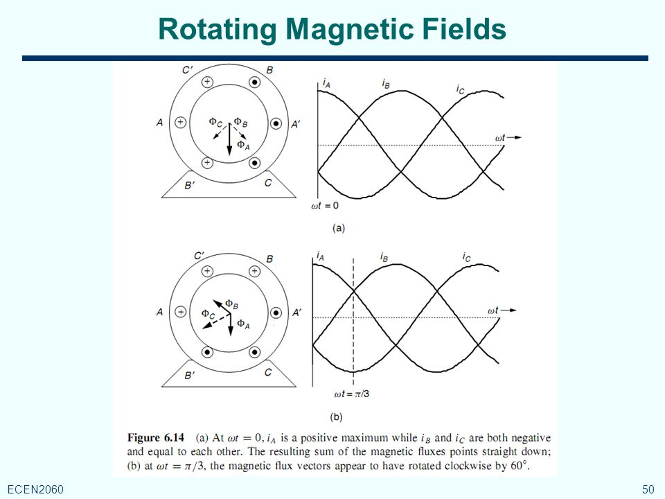 Rotating Magnetic Fields 50 ECEN2060