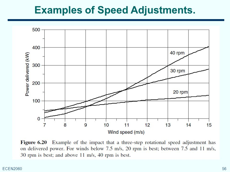 Examples of Speed Adjustments. 56 ECEN2060