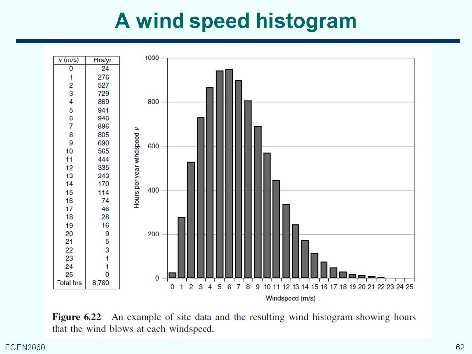 A wind speed histogram 62 ECEN2060