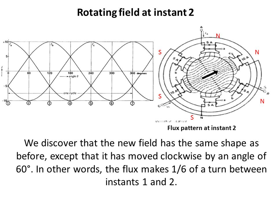 We discover that the new field has the same shape as before, except that it has moved clockwise by an angle of 60°. In other words, the flux makes 1/6