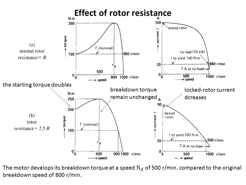 Effect of rotor resistance the starting torque doubles locked-rotor current dcreases breakdown torque remain unchanged
