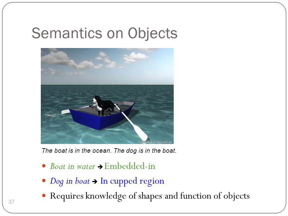 Semantics on Objects Boat in water  Embedded-in Dog in boat  In cupped region Requires knowledge of shapes and function of objects 37 The boat is in