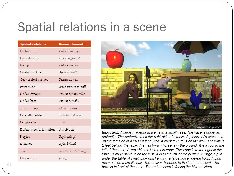 Spatial relations in a scene 41 Input text: A large magenta flower is in a small vase. The vase is under an umbrella. The umbrella is on the right sid