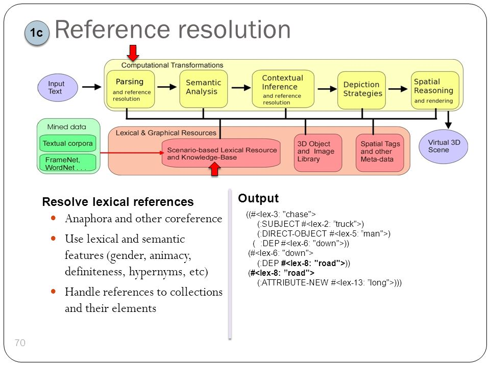 Reference resolution ((# (:SUBJECT # ) (:DIRECT-OBJECT # ) ( :DEP # )) (# (:DEP # )) (# (:ATTRIBUTE-NEW # ))) 70 Resolve lexical references Output Ana