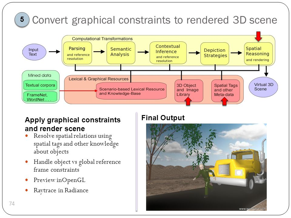 Convert graphical constraints to rendered 3D scene 74 Resolve spatial relations using spatial tags and other knowledge about objects Handle object vs