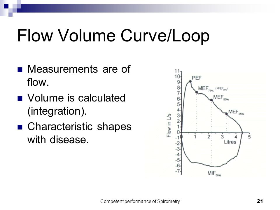 Competent performance of Spirometry21 Flow Volume Curve/Loop Measurements are of flow. Volume is calculated (integration). Characteristic shapes with
