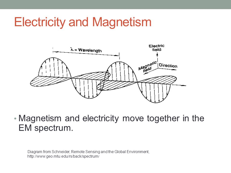 Electricity and Magnetism Magnetism and electricity move together in the EM spectrum.