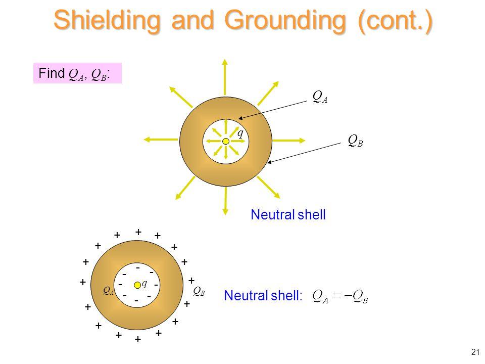 Find Q A, Q B : q - - - - - - - - + + + + + + + + + + + + + + + + QAQA QBQB q QAQA QBQB Neutral shell: Shielding and Grounding (cont.) 21 Neutral shel