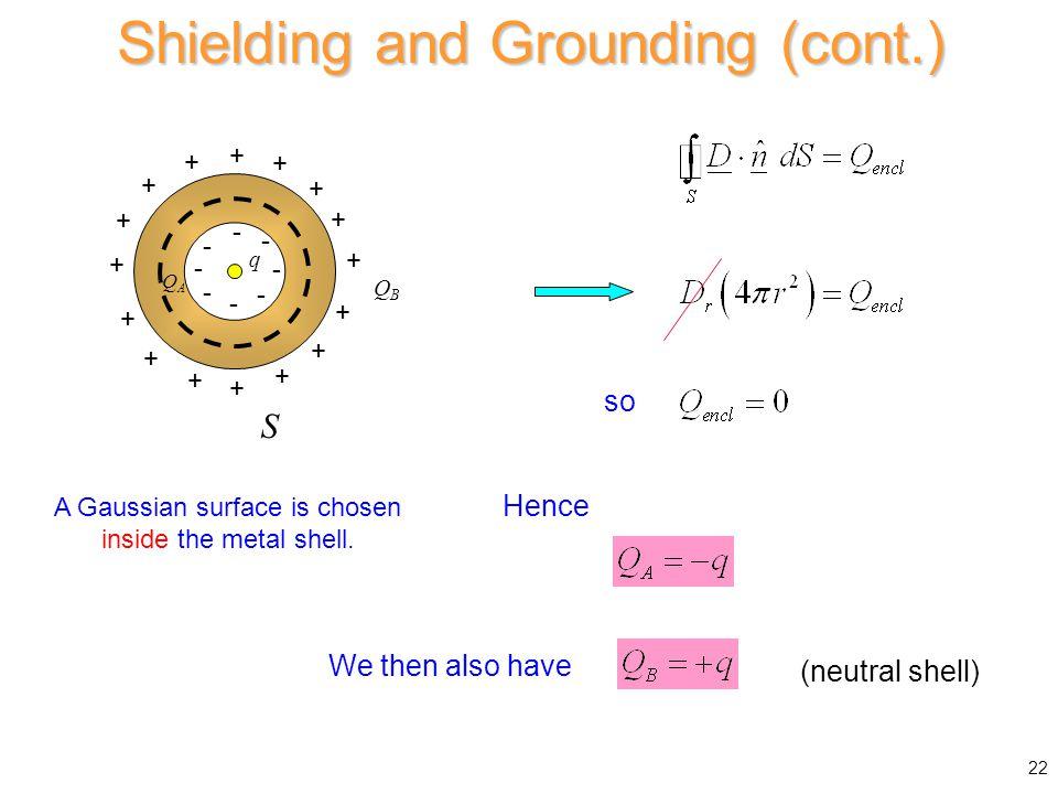 (neutral shell) q - - - - - - - - + + + + + + + + + + + + + + + + QAQA QBQB S so Hence A Gaussian surface is chosen inside the metal shell. Shielding