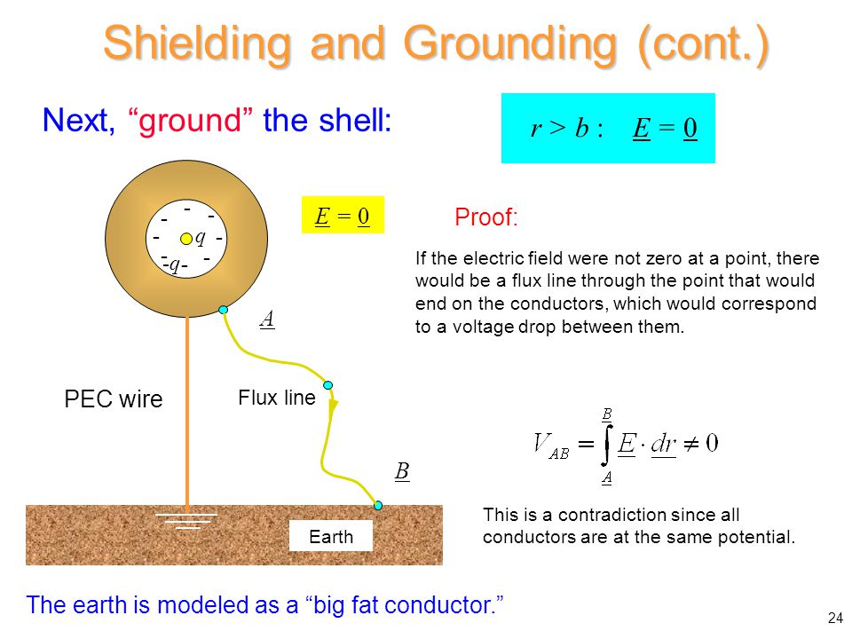 """Next, """"ground"""" the shell: r > b : E = 0 Proof: The earth is modeled as a """"big fat conductor."""" If the electric field were not zero at a point, there wo"""