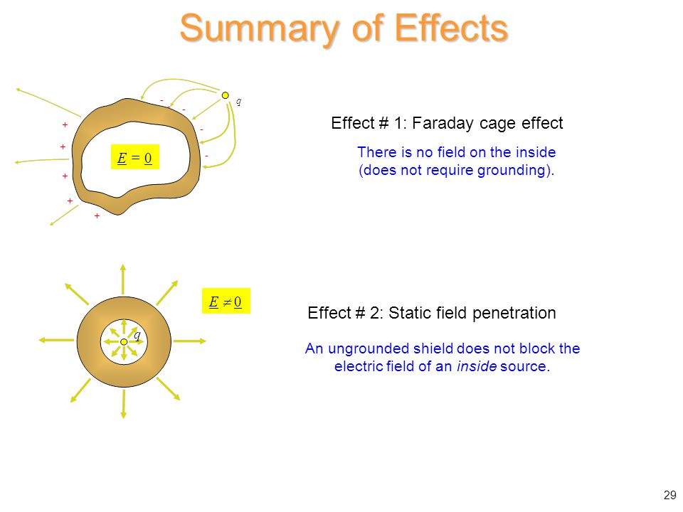 29 Summary of Effects There is no field on the inside (does not require grounding). An ungrounded shield does not block the electric field of an insid