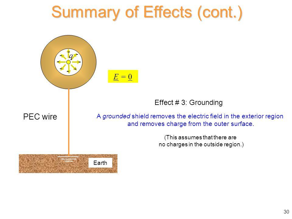 30 Summary of Effects (cont.) A grounded shield removes the electric field in the exterior region and removes charge from the outer surface. PEC wire