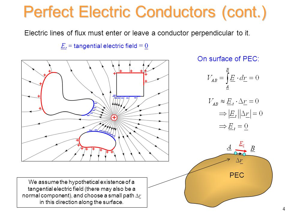 Charge on outer surface: Hence r > b: E = 0 Shielding and Grounding (cont.) q - - - - - - - - -q PEC wire Earth 25