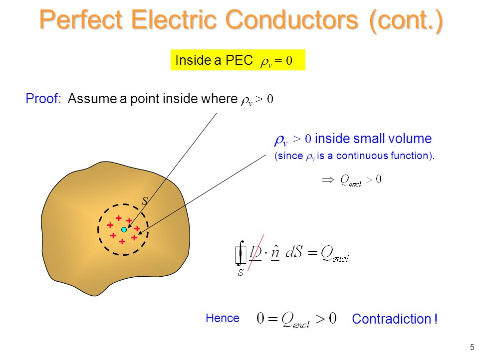 Inside a PEC  v = 0 Proof: Assume a point inside where  v > 0 S  v > 0 inside small volume (since  v is a continuous function). Contradiction ! +