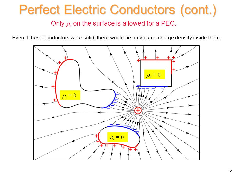 Faraday Cage Effect Inside of a hollow PEC shell in statics:  There is no electric field.
