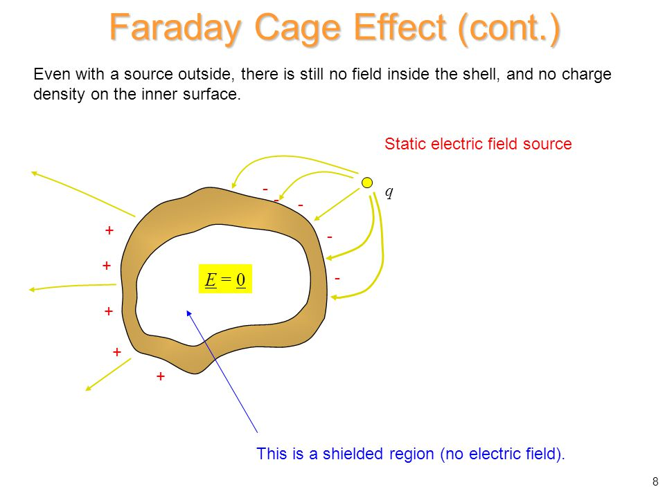 Proof of Faraday cage effect (qualitative) Assume an electric field exits inside the shell at some point PEC shell A flux line must exist through this point.