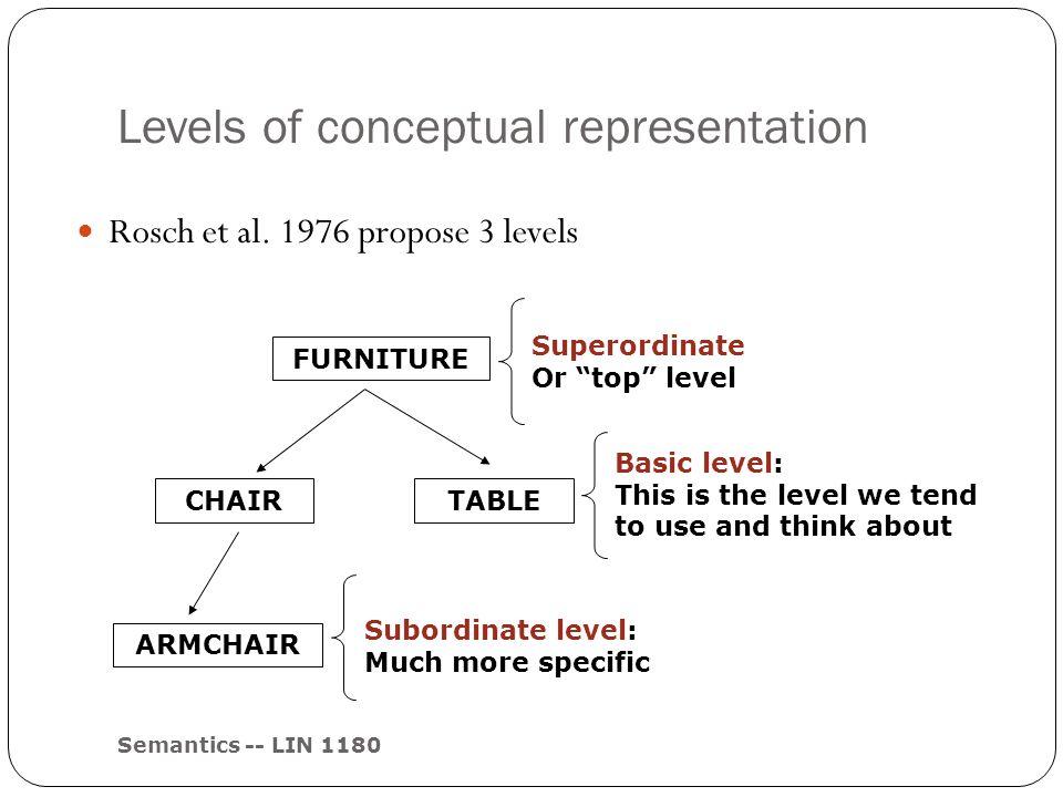 "Levels of conceptual representation Semantics -- LIN 1180 Rosch et al. 1976 propose 3 levels FURNITURE CHAIR ARMCHAIR TABLE Superordinate Or ""top"" lev"