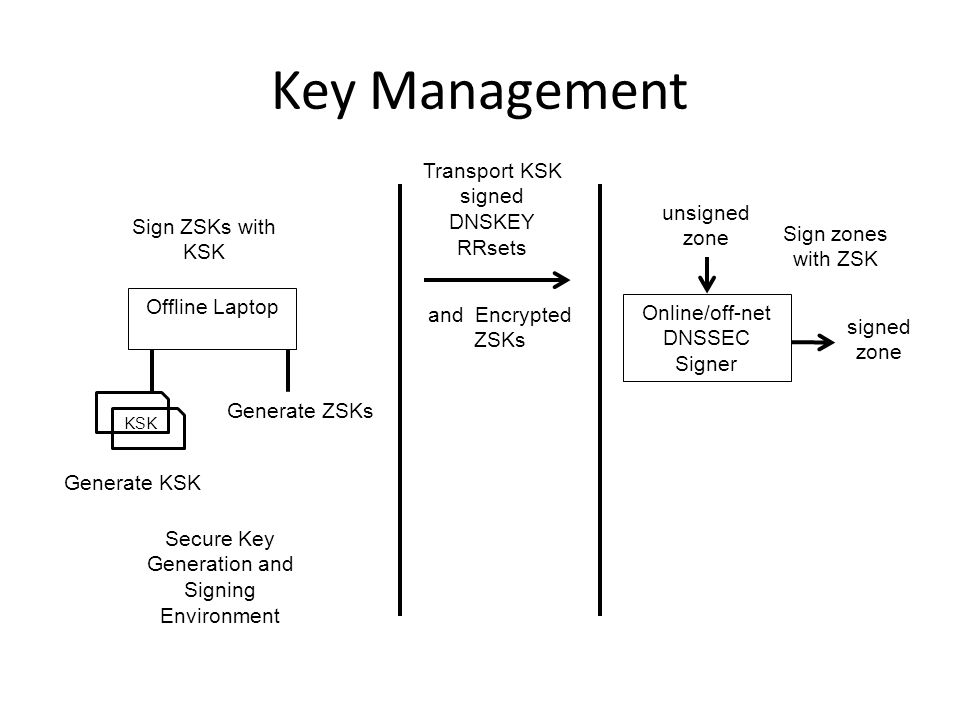 Key Management Offline Laptop Online/off-net DNSSEC Signer Generate ZSKs Transport public half of ZSKs Generate KSK Sign ZSKs with KSK Transport KSK signed DNSKEY RRsets Sign zones with ZSK signed zone unsigned zone ZSKs KSK Secure Key Generation and Signing Environment