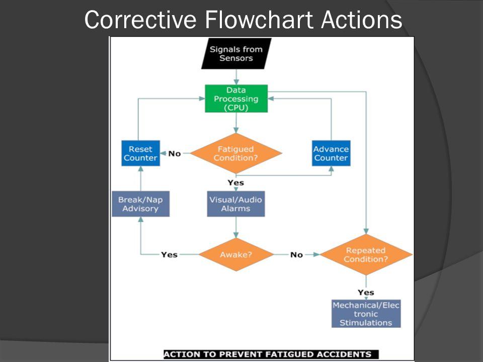 Corrective Flowchart Actions