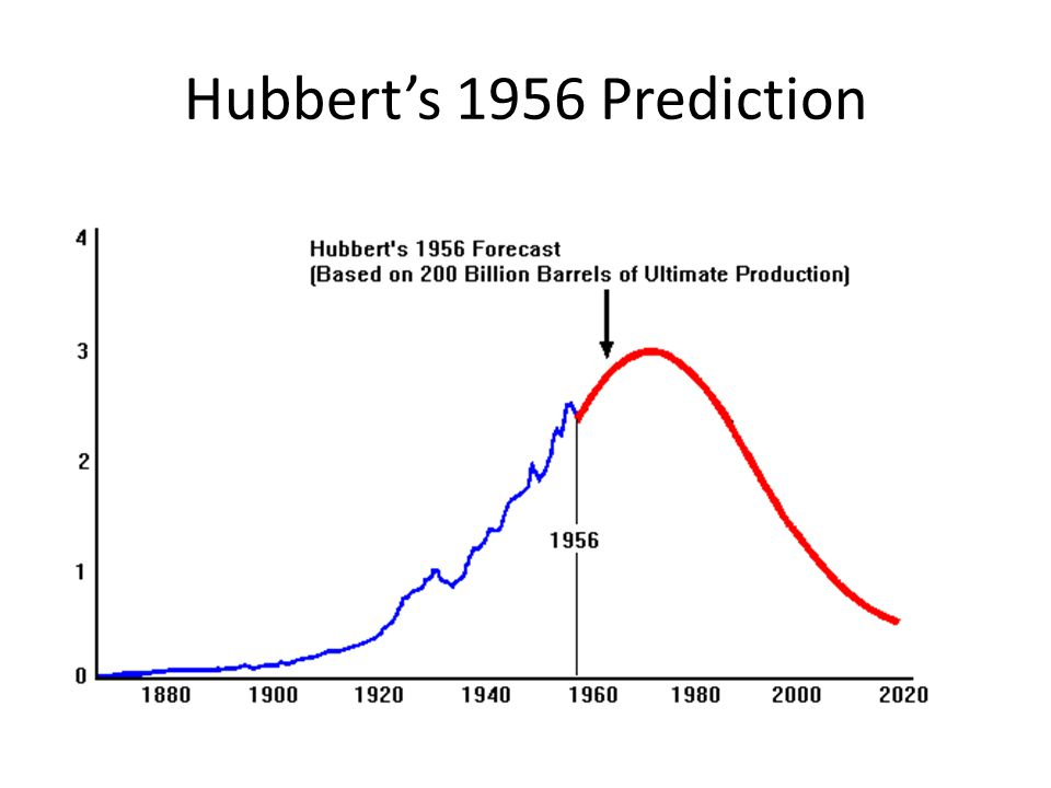 Hubbert's 1956 Prediction