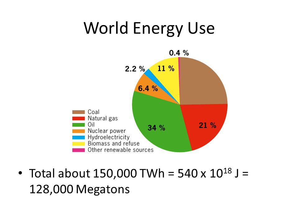World Energy Use Total about 150,000 TWh = 540 x 10 18 J = 128,000 Megatons
