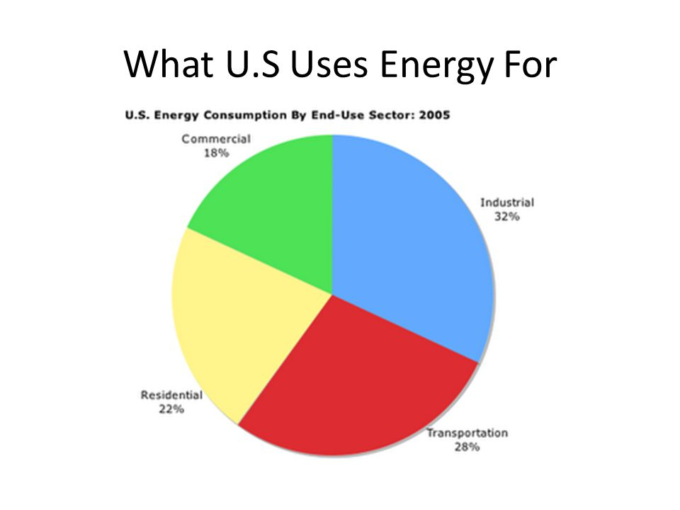 What U.S Uses Energy For