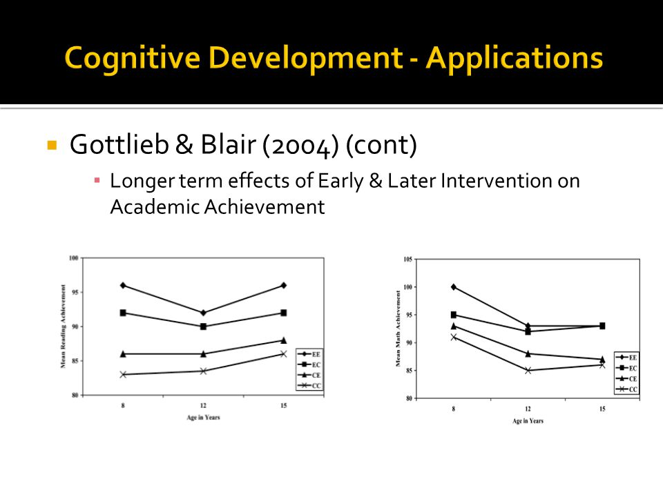  Gottlieb & Blair (2004) (cont) ▪ Longer term effects of Early & Later Intervention on Academic Achievement