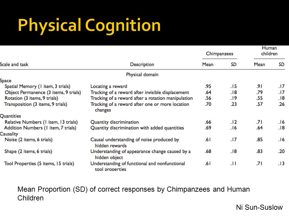 Mean Proportion (SD) of correct responses by Chimpanzees and Human Children Ni Sun-Suslow
