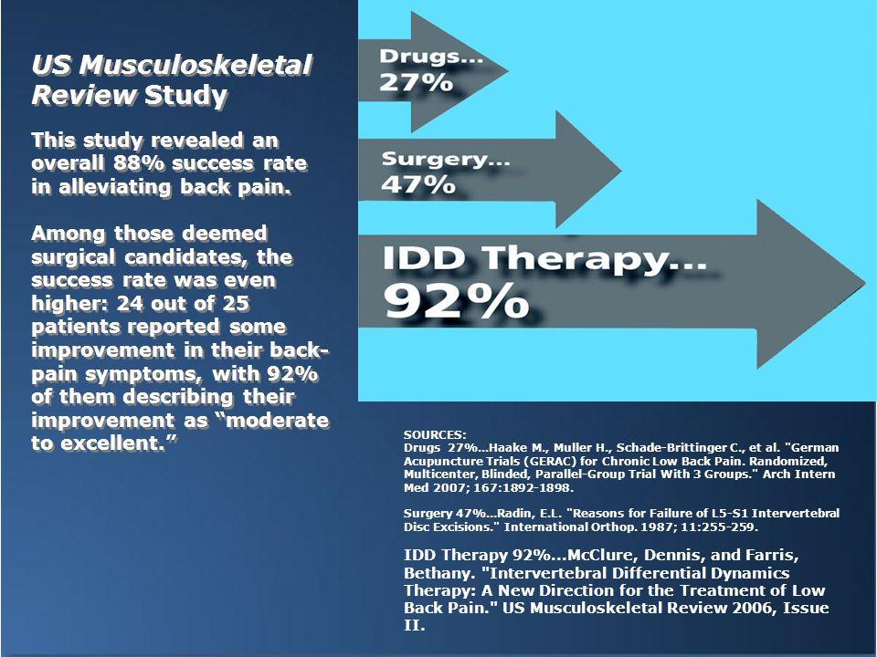 SOURCES: Drugs 27%...Haake M., Muller H., Schade-Brittinger C., et al.
