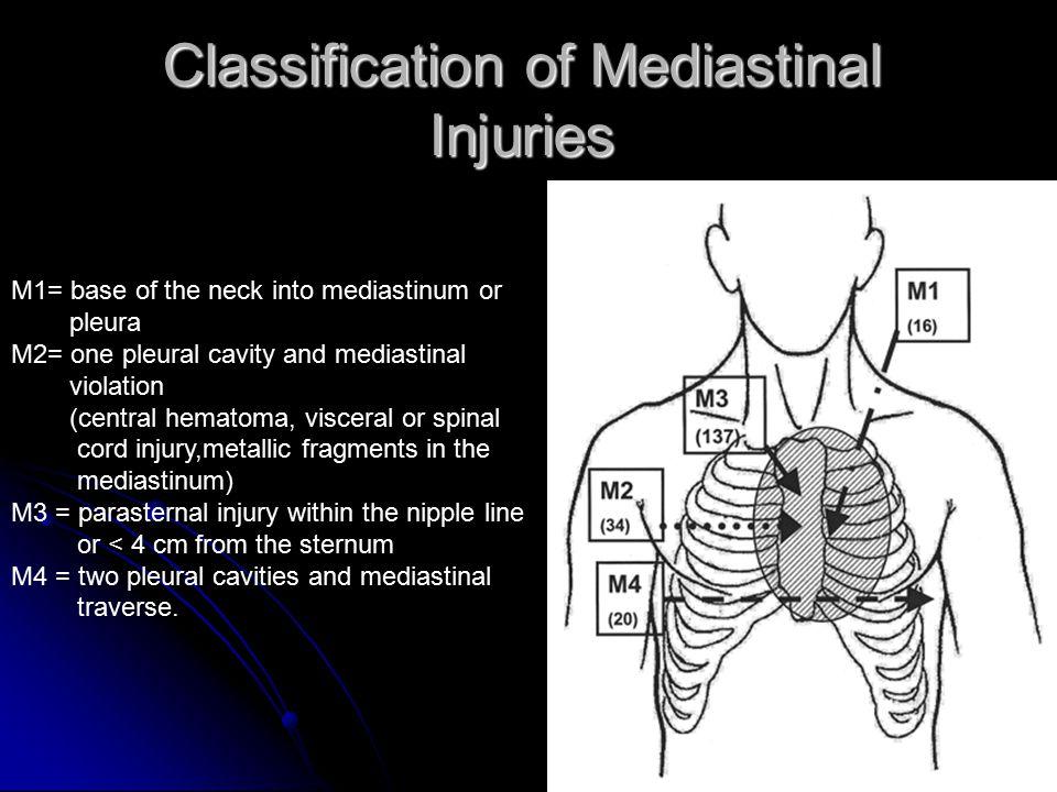 Classification of Mediastinal Injuries M1= base of the neck into mediastinum or pleura M2= one pleural cavity and mediastinal violation (central hemat