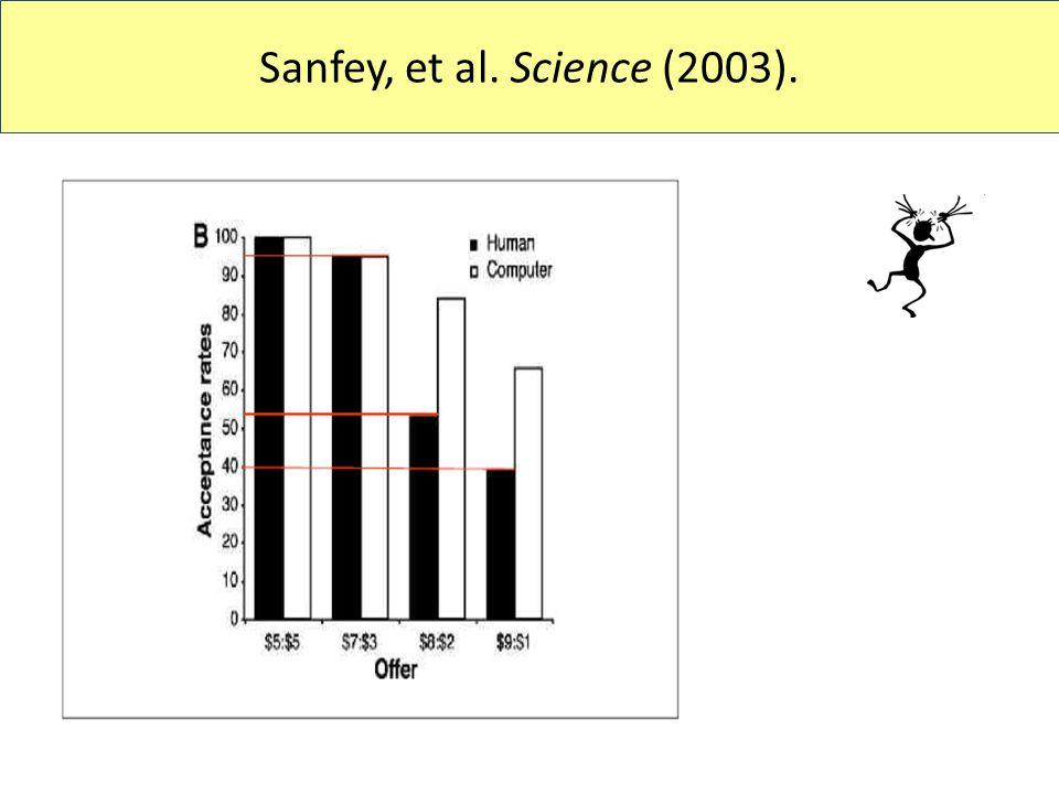 Sanfey, et al. Science (2003).
