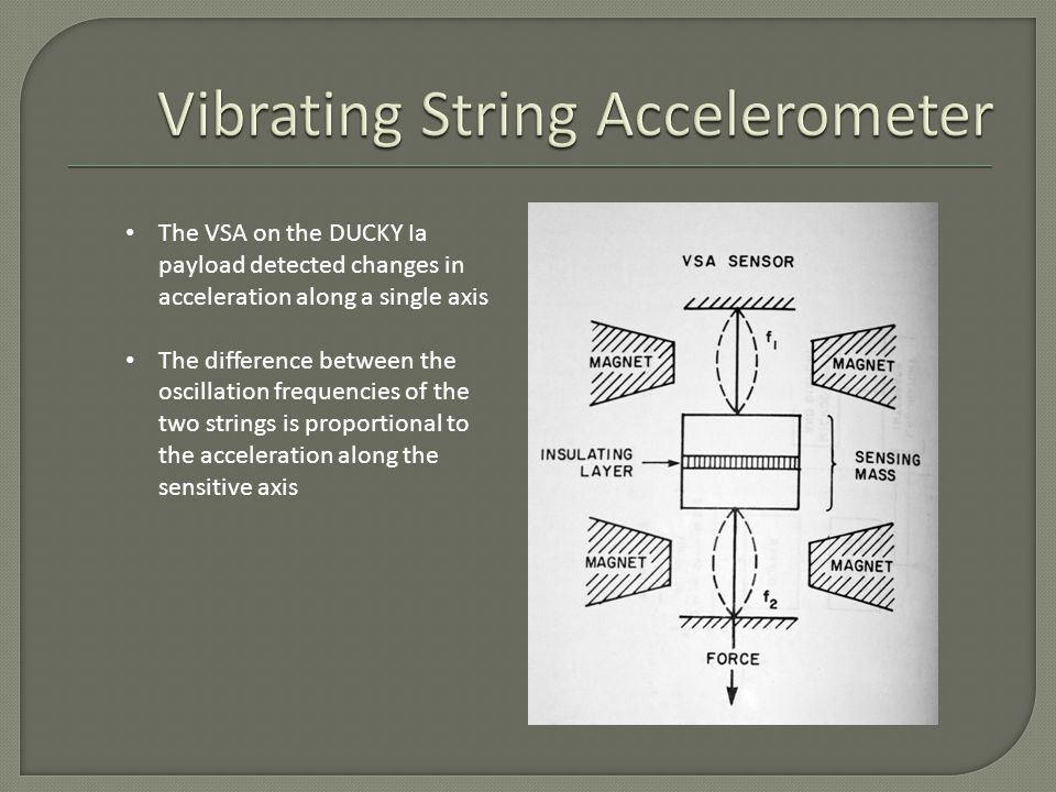 The VSA on the DUCKY Ia payload detected changes in acceleration along a single axis The difference between the oscillation frequencies of the two strings is proportional to the acceleration along the sensitive axis