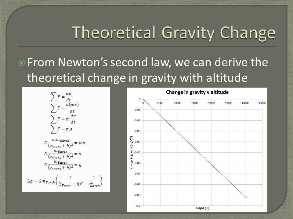  Objects travelling east appear to experience a decrease in gravitational acceleration  Objects travelling west appear to experience an increase in gravitational acceleration  Vertical component of centrifugal pseudo- force