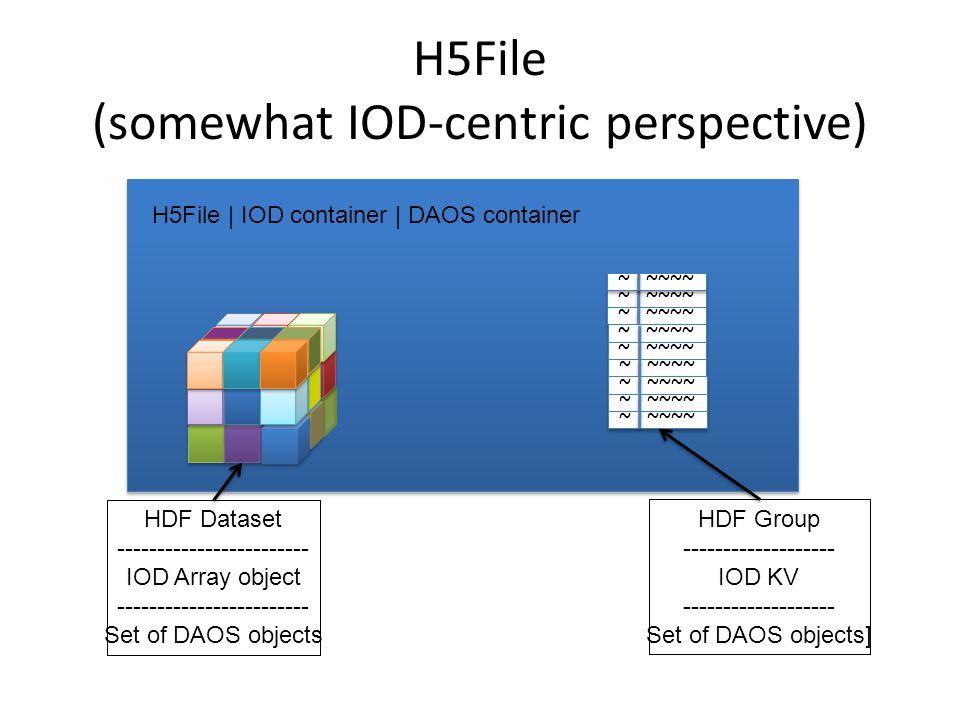 H5File (somewhat IOD-centric perspective) ~ ~~~~ HDF Dataset ------------------------ IOD Array object ------------------------ Set of DAOS objects HDF Group ------------------- IOD KV ------------------- Set of DAOS objects] H5File | IOD container | DAOS container ~ ~~~~