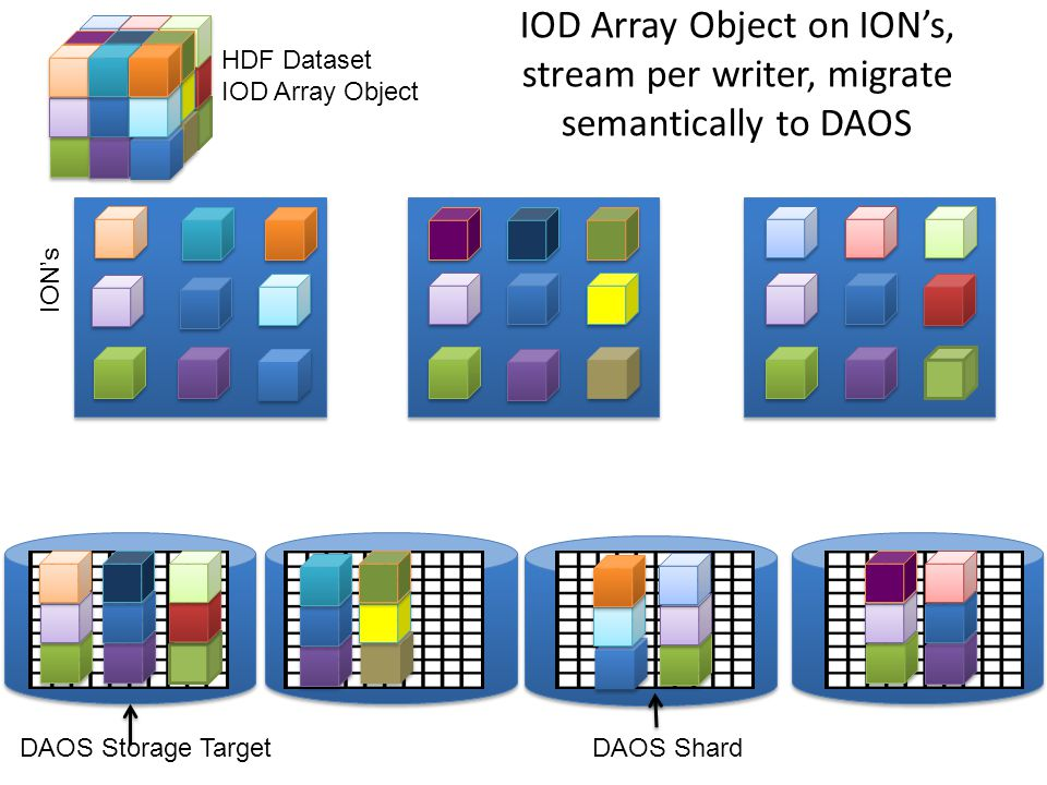 IOD Array Object on ION's, stream per writer, migrate semantically to DAOS DAOS Storage TargetDAOS Shard ION's HDF Dataset IOD Array Object