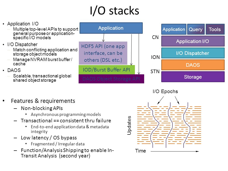 I/O stacks Features & requirements – Non-blocking APIs Asynchronous programming models – Transactional == consistent thru failure End-to-end application data & metadata integrity – Low latency / OS bypass Fragmented / Irregular data – Function/Analysis Shipping to enable In- Transit Analysis (second year) I/O Dispatcher Application I/O DAOS Application Storage ToolsQuery Time Updates I/O Epochs HDF5 API (one app interface, can be others (DSL etc.) IOD/Burst Buffer API DAOS Object Storage API Application Application I/O –Multiple top-level APIs to support general purpose or application- specific I/O models I/O Dispatcher –Match conflicting application and storage object models –Manage NVRAM burst buffer / cache DAOS –Scalable, transactional global shared object storage CN ION STN