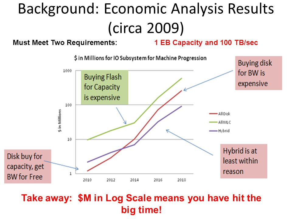Background: Economic Analysis Results (circa 2009) Must Meet Two Requirements: 1 EB Capacity and 100 TB/sec Take away: $M in Log Scale means you have hit the big time!