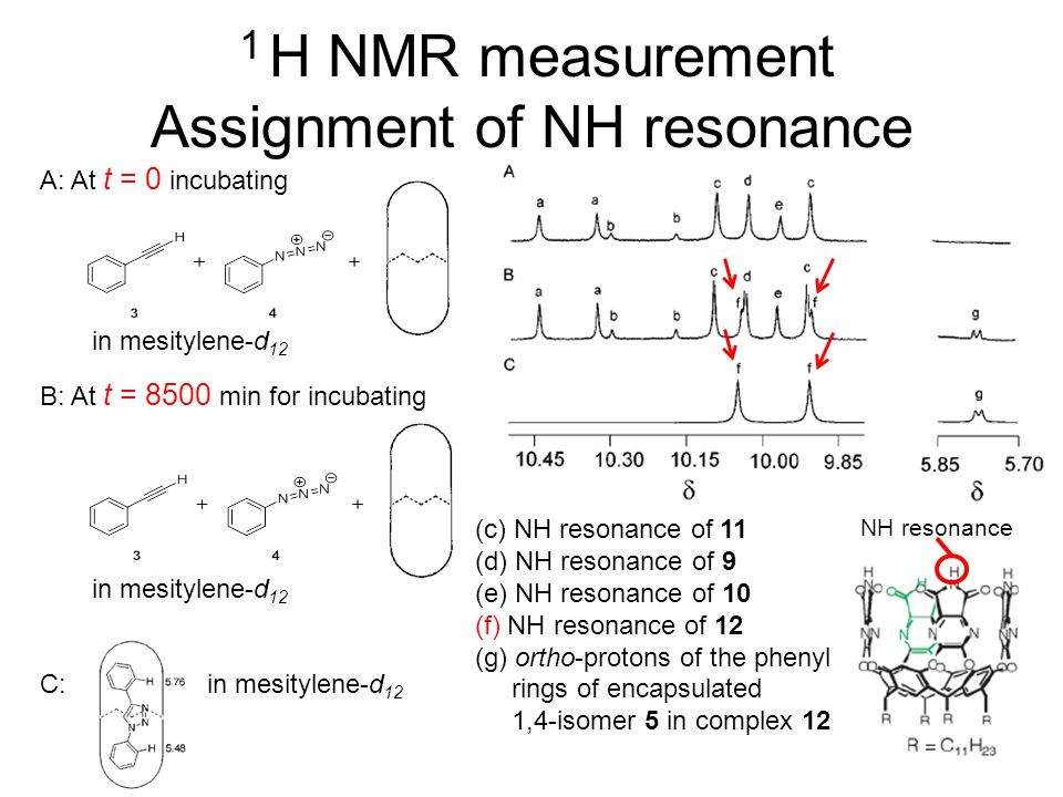 NH resonance 1 H NMR measurement Assignment of NH resonance A: At t = 0 incubating in mesitylene-d 12 B: At t = 8500 min for incubating in mesitylene-d 12 C: in mesitylene-d 12 (c) NH resonance of 11 (d) NH resonance of 9 (e) NH resonance of 10 (f) NH resonance of 12 (g) ortho-protons of the phenyl rings of encapsulated 1,4-isomer 5 in complex 12