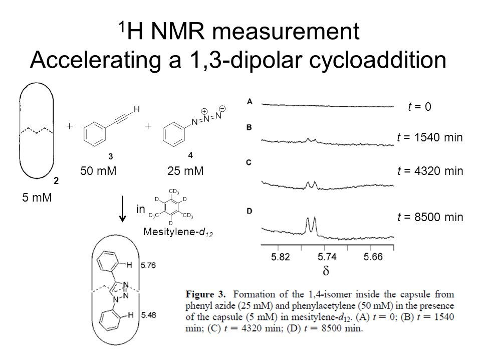 1 H NMR measurement Accelerating a 1,3-dipolar cycloaddition t = 0 t = 1540 min t = 4320 min t = 8500 min 50 mM25 mM 5 mM 2 in Mesitylene-d 12