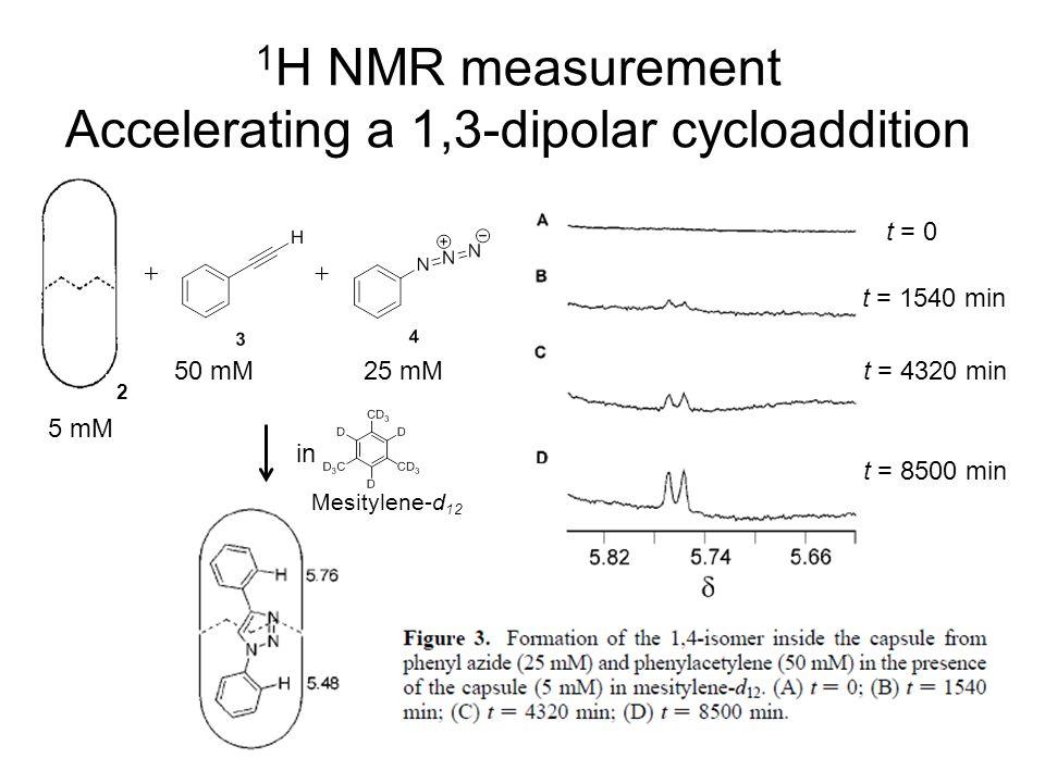 1 H NMR measurement Accelerating a 1,3-dipolar cycloaddition t = 0 t = 1540 min t = 4320 min t = 8500 min 50 mM25 mM 5 mM 2 in Mesitylene-d 12