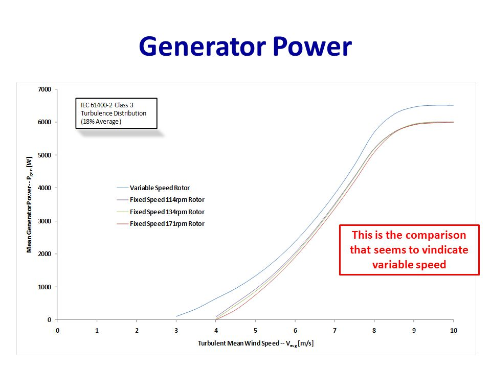 Generator Power This is the comparison that seems to vindicate variable speed