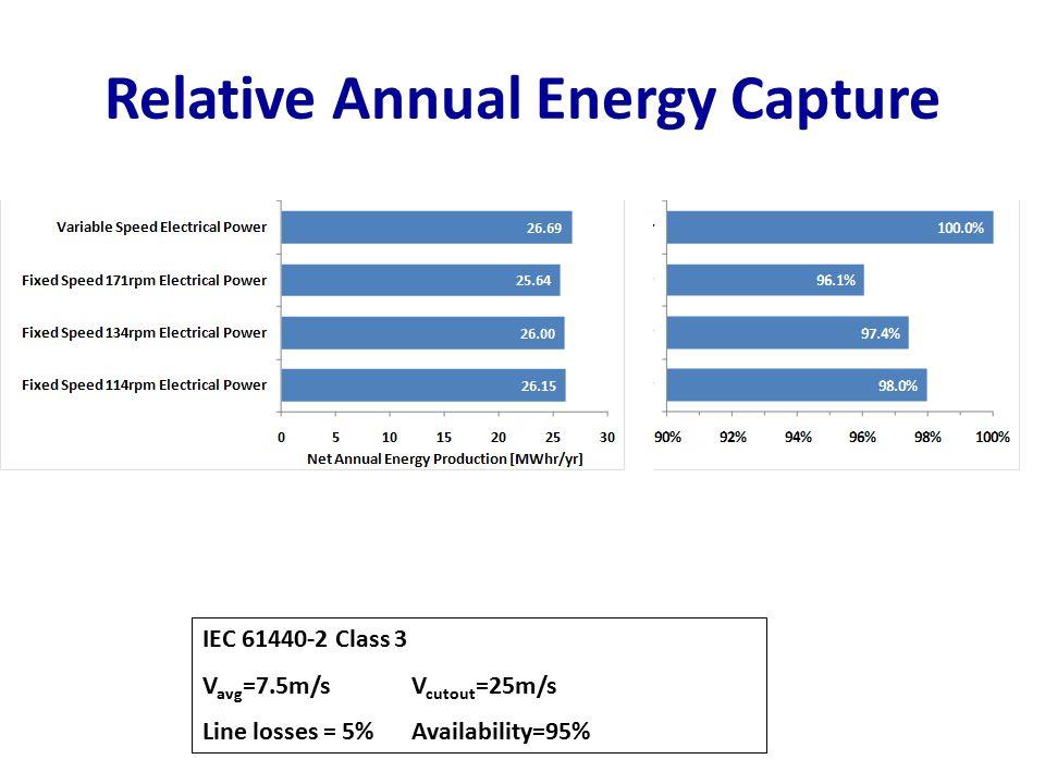 Relative Annual Energy Capture IEC 61440-2 Class 3 V avg =7.5m/s V cutout =25m/s Line losses = 5%Availability=95%